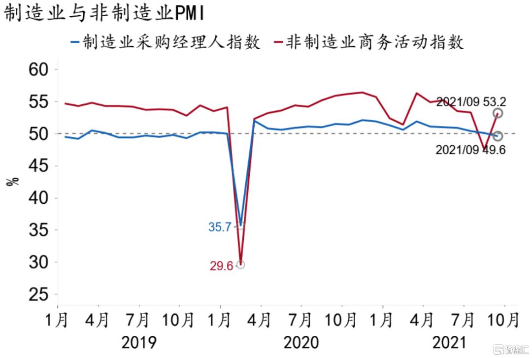 9月PMI数据点评:制造业收缩,服务业反弹插图3