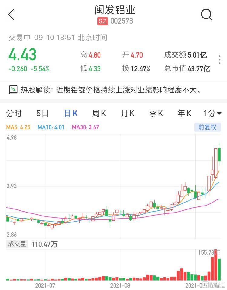 闽发铝业(002578.SZ)跌逾5% 最新市值43亿元