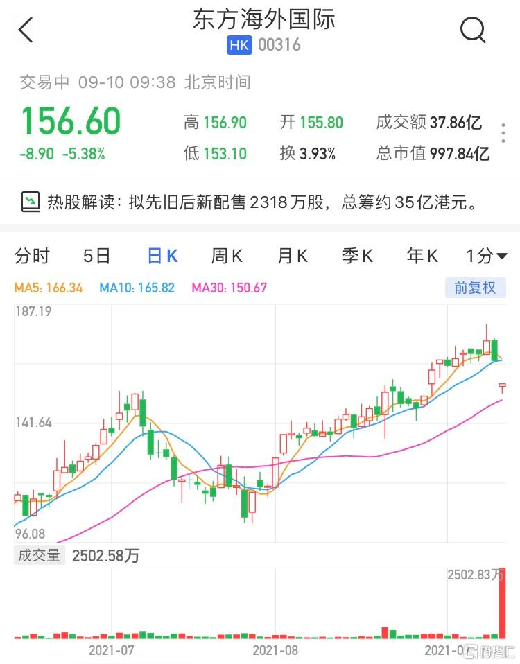 东方海外国际(0316.HK)跌逾5% 最新市值997.8亿港元