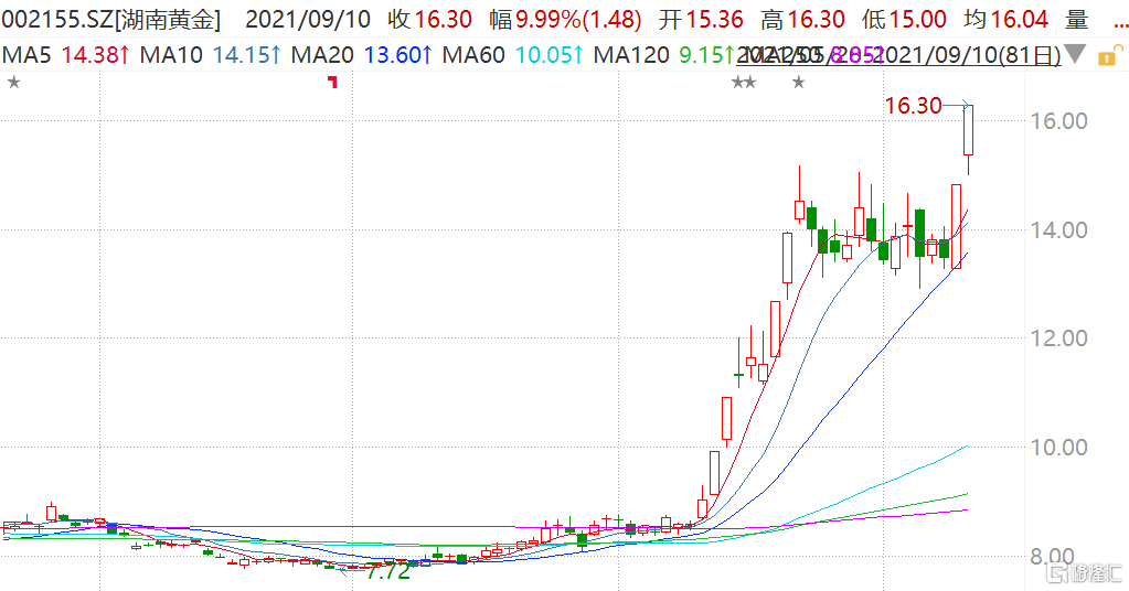 湖南黄金(002155.SZ)连续第二日涨停,股价创2015年以来新高
