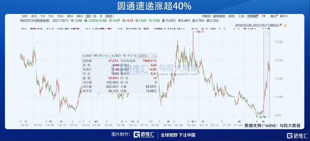 这个行业底部反转在即,邓晓峰新进龙头股浮盈超10%插图1