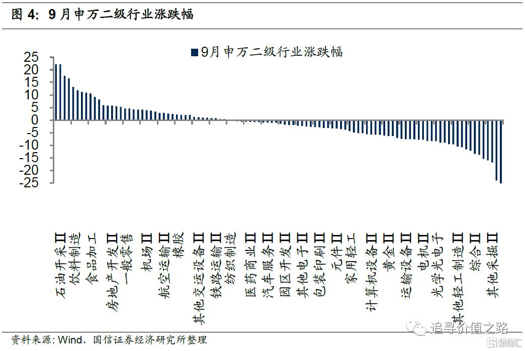 中观行业景气度比较:下游消费不及预期,资源品价格加速上涨插图4