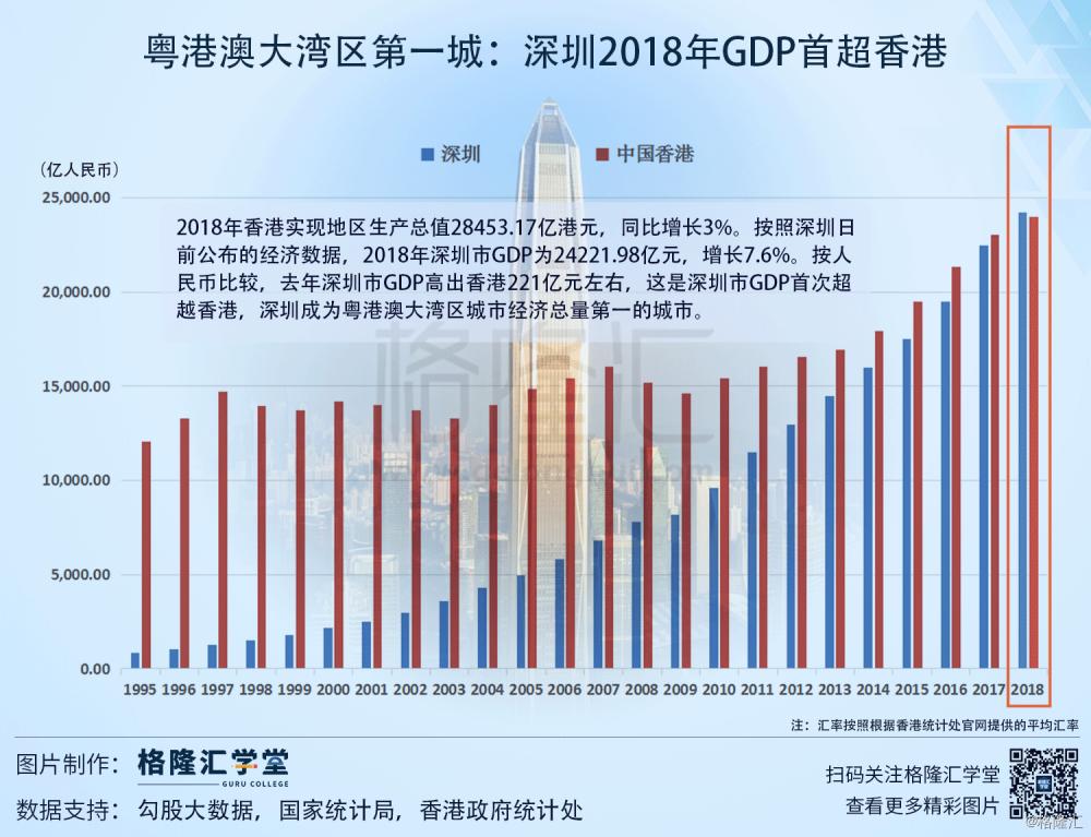 香港2018年gdp_改革开放40年 深圳2018年GDP首超香港有何历史意义