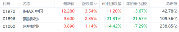 港A两市影视股高开!IMAX中国涨超3%