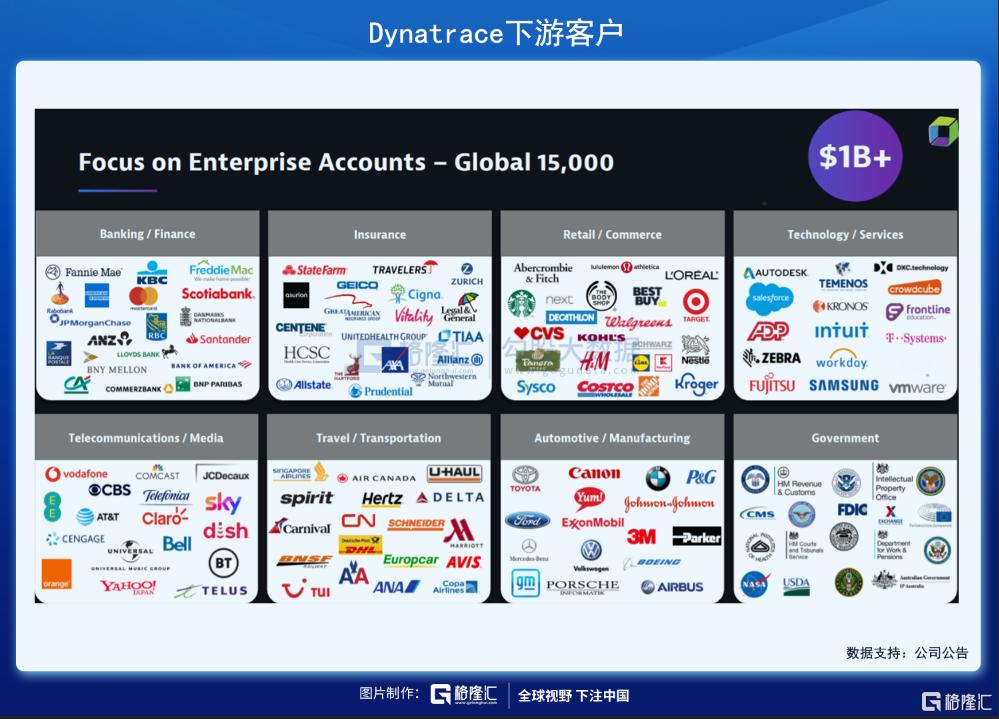 美股掘金 | Dynatrace,稳稳进军千亿美元市场插图6