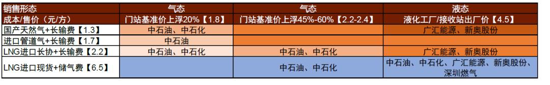 中金:冬季保供或好于预期,可低吸城燃龙头插图13