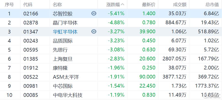 港股市场晶门半导体跌近5%,华虹半导体跌逾3%
