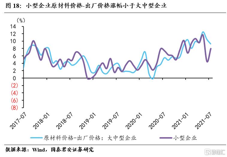 国君宏观:小企业加速下行,不均衡特征加剧插图17