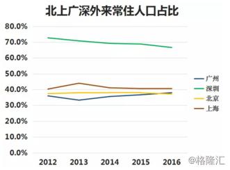 未来人口流动趋势_未来人口流动趋势会怎样 即将出现三个重要的拐点