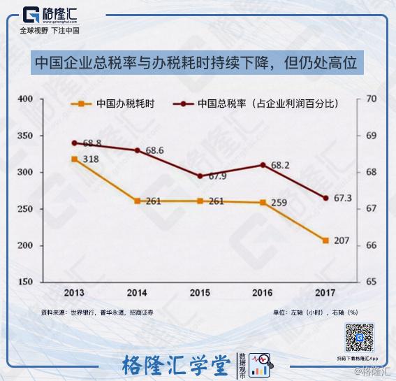 3中国企业总税率与办税耗时持续下降,但仍处高位.jpg