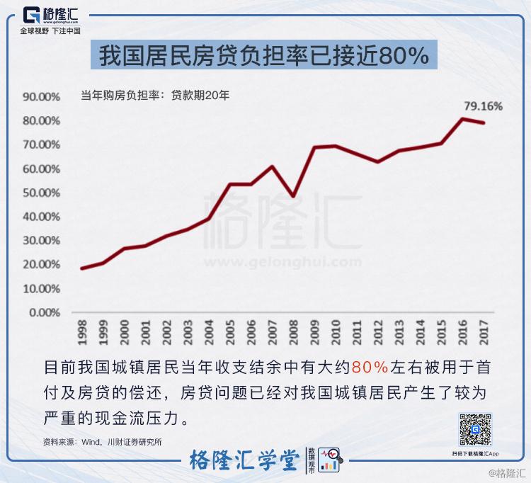 8当年住户房贷负担率已接近80%.jpg