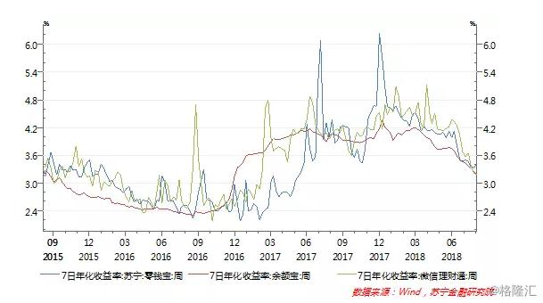在收益率快速下行的同时,货币基金份额却逆势上涨。6月货币基金份额为7.71万亿份,8月末则达到8.54万亿份。