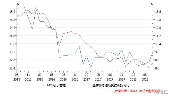 第二,资金市场利率整体快速回落。货币政策微调对货币基金收益率的影响,还需要通过资金市场利率来传导,特别是资金市场短期利率对于货币基金的影响更大,这是因为货币基金主要投资于期限在一年以内的债券、存单和银行存款等流动性好的资产。一般而言,当货币宽松时,资金市场利率下行,货币基金投资的债券、存单等收益率也跟随下行,反之则相反。数据也显示,货币基金的投资收益率与3月期Shibor利率走势虽然有一定的滞后期,但二者的变化趋势几乎完全一致。货币政策的微调,引导了3月期Shibor利率和货币基金收益同步大幅回落(参见下图)。