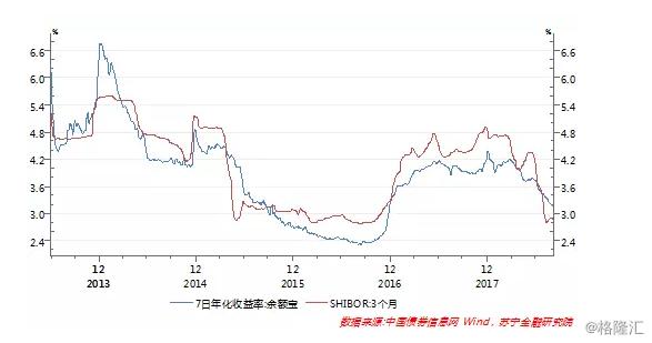第三,股市暴跌导致避险资金大量流入货币基金。自宝宝类货币基金产品诞生以来,它不仅成为老百姓触手可及的投资渠道,还是许多投资者流动性管理的工具。而今年货币基金收益率快速下滑,但基金份额却逆势扩张,与股市低迷有一定的关联。从历史数据看,2015年6月股灾爆发后,货币基金份额从2.47万亿份增长至当年末的4.57万亿份,短短半年内接近翻一番。同样,今年以来,我国股票市场持续低迷,至8月末沪深300指数距年初高点累计跌幅已达24%(参见下图)。也正是在此期间,货币基金规模持续快速攀升,从年初的7.1万亿份到8月末的8.54万亿份,增幅达20%。