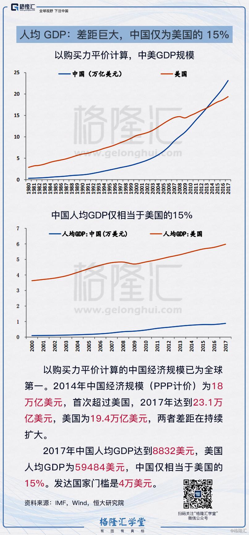 1人均 GDP:差距巨大,中国仅为美国的 15%.jpg