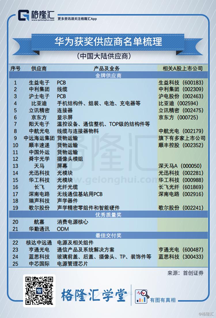 华为获奖供应商名单梳理.png
