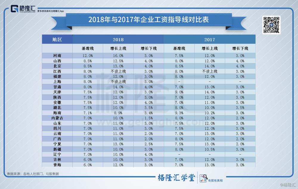 2018年与2017年企业工资指导线对比表.png