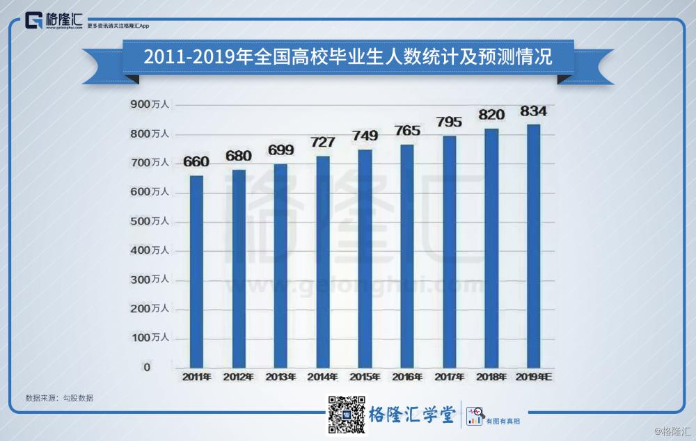2011-2019年全国高校毕业生人数统计及预测情况.png