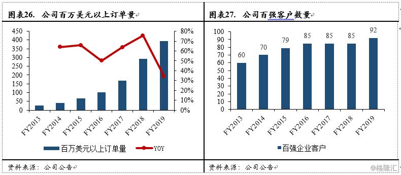 权��o�y�$z-m��iyb�9�yf_保持在94%以上的高水平,一方面由于公司销售类型包括永久使用权,另