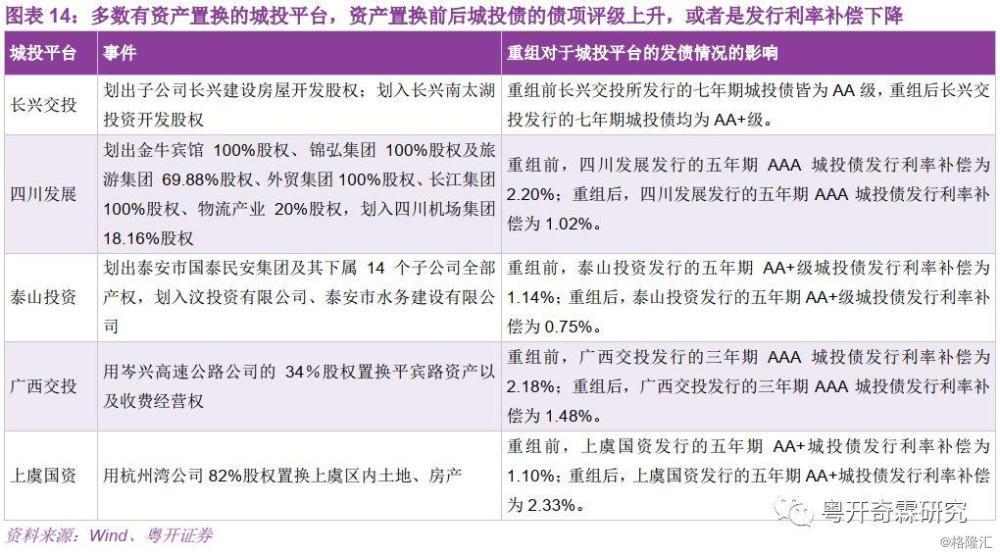 李奇霖:城投发行人降成本攻略