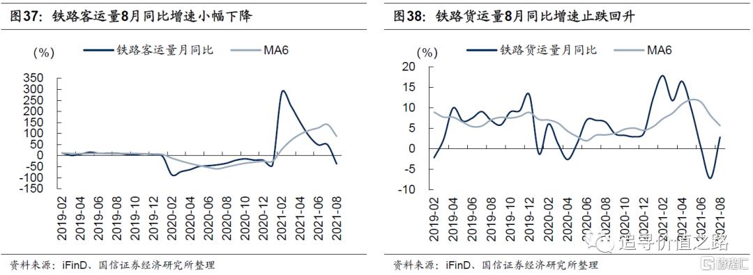 中观行业景气度比较:下游消费不及预期,资源品价格加速上涨插图22