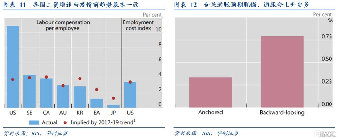 华创宏观:疫情后美国就业与通胀前景的新视角插图10