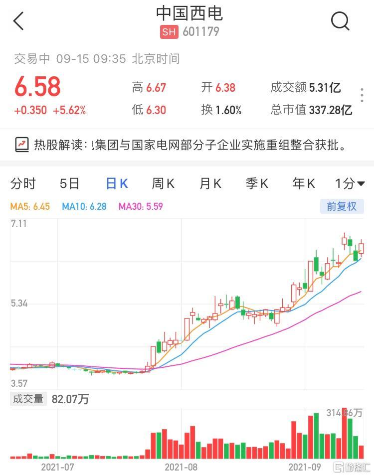 中国西电(601179.SH)涨超5% 暂成交5亿元,最新市值337亿元