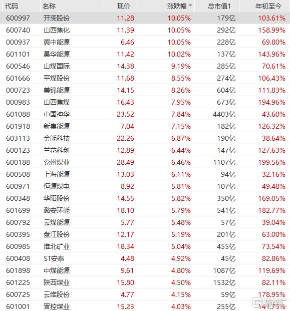 煤炭板块涨幅进一步扩大,山西焦煤、中国神华等跟随大涨。