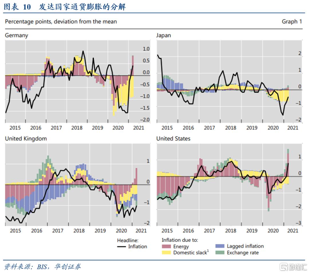 华创宏观:疫情后美国就业与通胀前景的新视角插图9