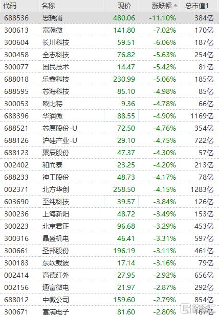 芯片股集体回调 长川科技跌超6%