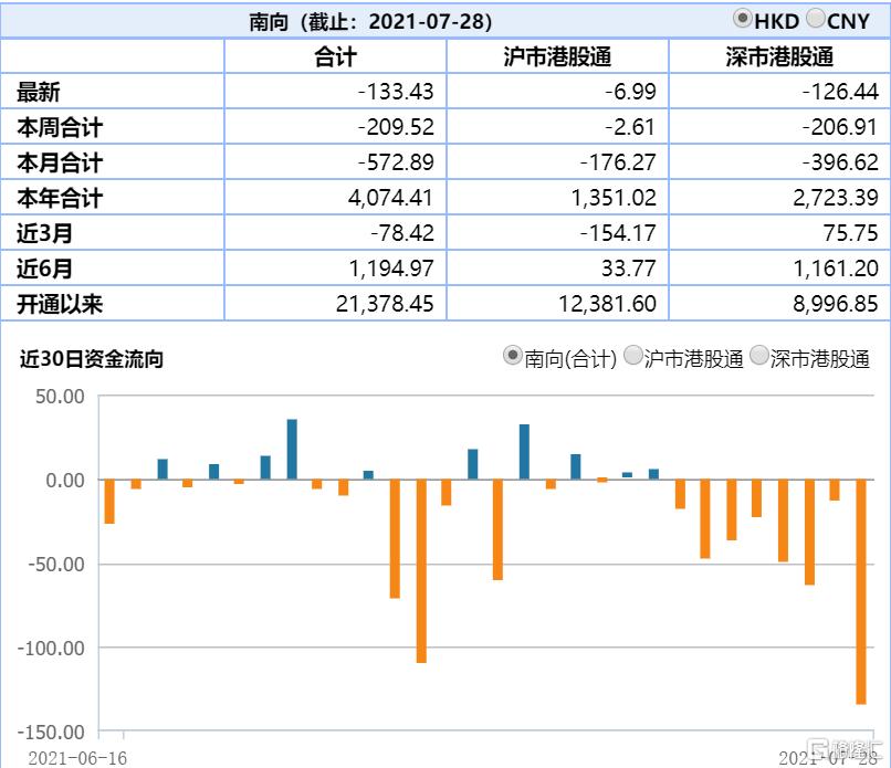 南下资金净卖出133.43亿港元,本月共计净卖出572.89亿港元