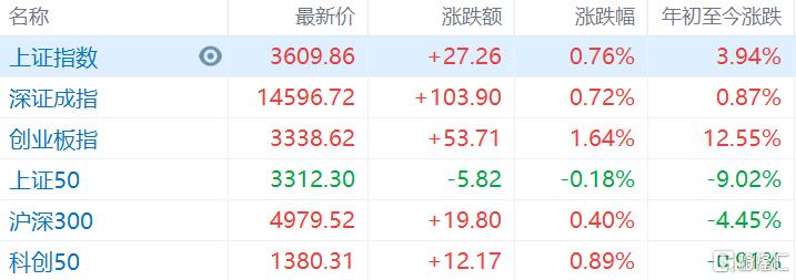 A股收评:沪指站上3600点涨0.76%,储能概念现涨停潮