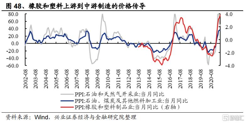 涨价如何影响全产业链盈利?插图26