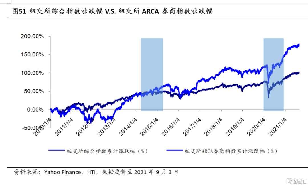 券商股的贝塔属性为何消失了?插图28