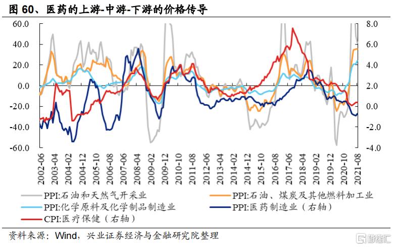 涨价如何影响全产业链盈利?插图34