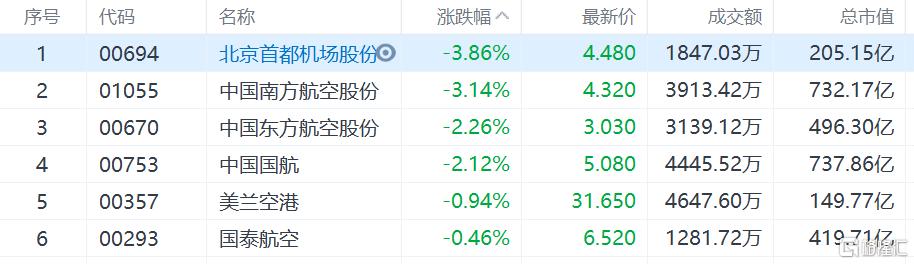 机场航空股普跌,北京首都机场跌近4%