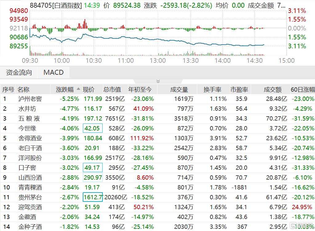 白酒股今日盘中集体走弱,板块指数大跌超3%