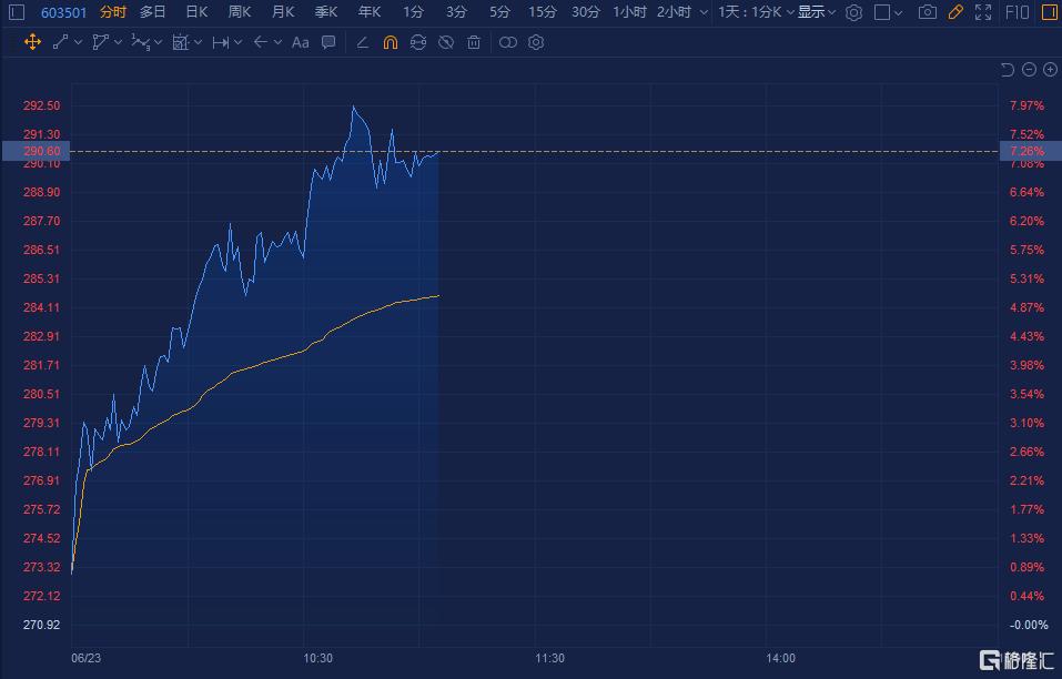 """获券商扎堆唱好维持""""买入""""评级 韦尔股份(603501.SH)大涨超7%"""