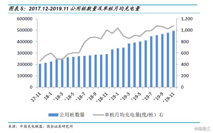 【行业研究】特斯拉加快建设充电桩,运营行业高景气可期