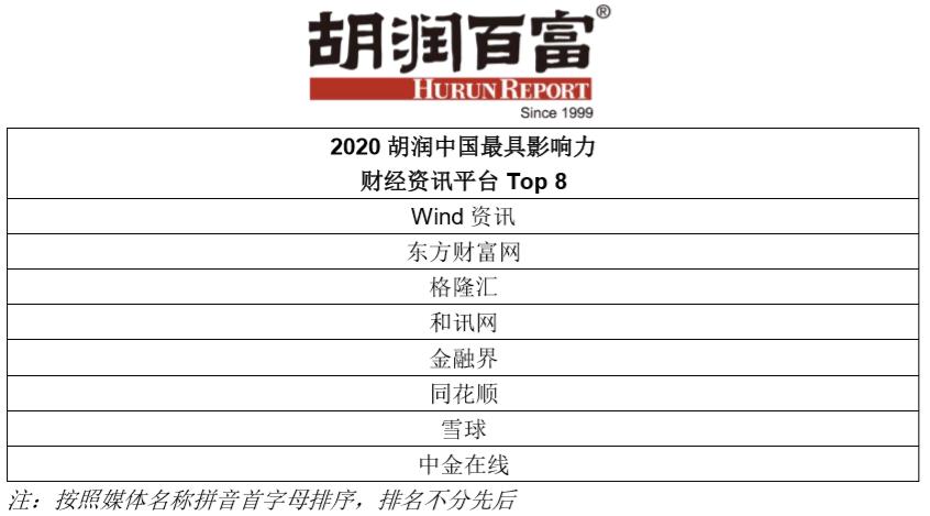 格隆汇荣获2020胡润中国最具影响力财经资讯平台TOP8
