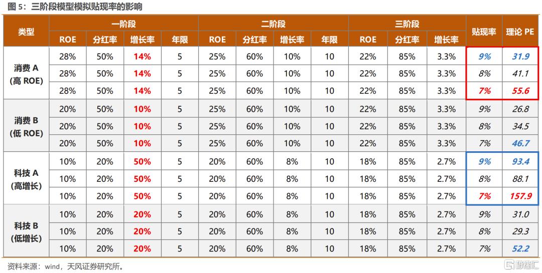 美债利率上行,如何影响不同类别行业的定价?插图2