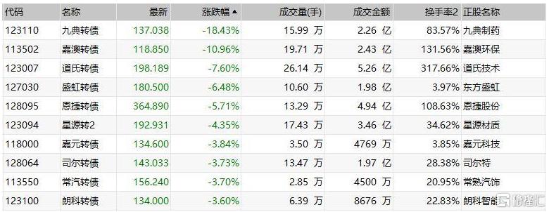 中证转债指数午盘跌0.2% 嘉澳转债跌近11%