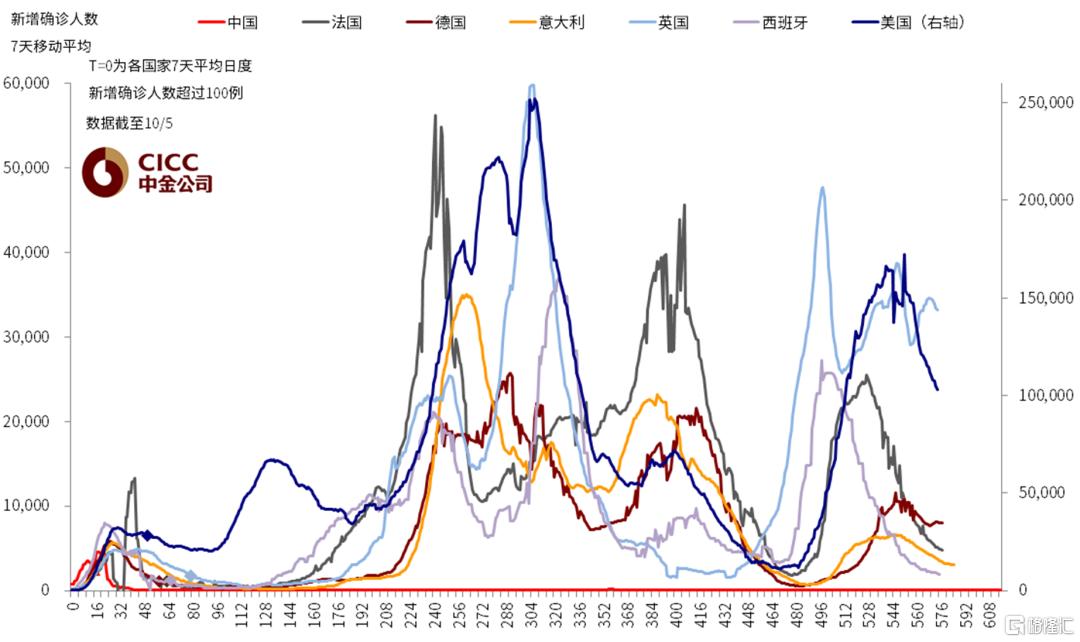 国庆期间海外市场动态与交易主线插图8