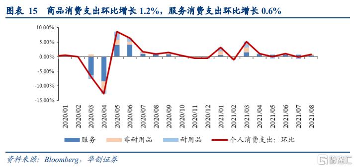 8月美国PCE数据点评:美国通胀预期升温,taper或已不适合再推后插图9