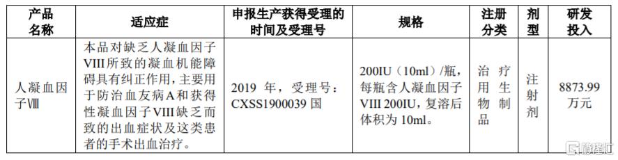 """天坛生物(600161.SH):所属企业研制的""""人凝血因子Ⅷ""""获得药品注册证书并通过药品GMP符合性检查"""