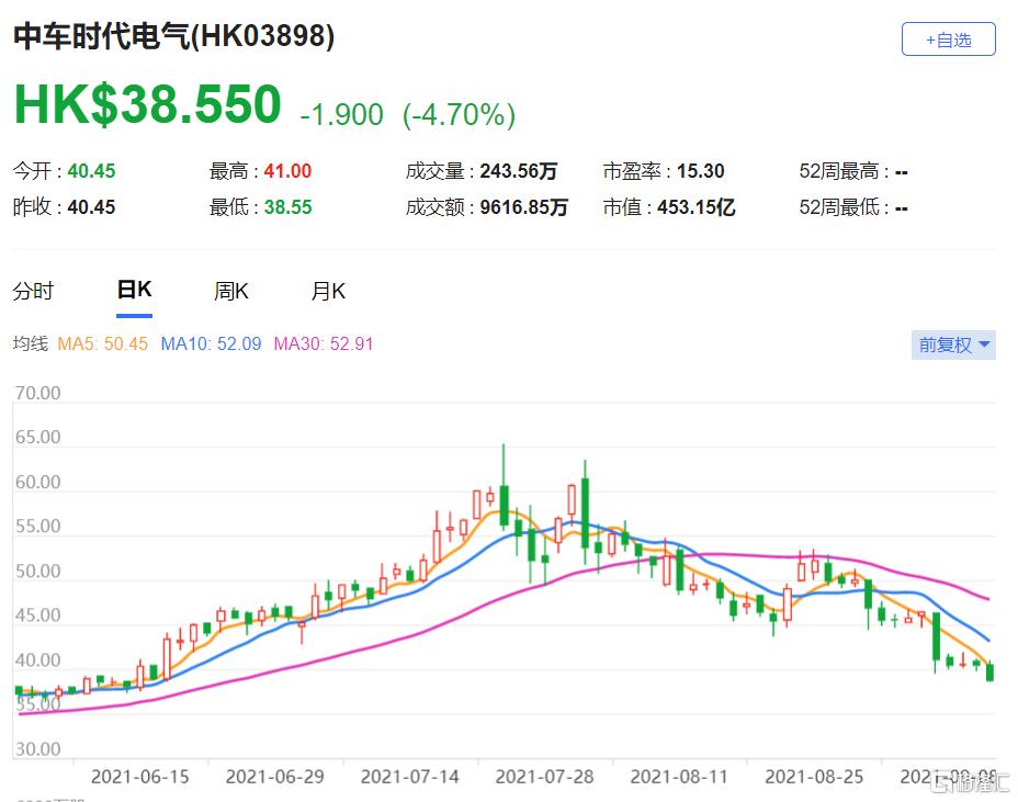"""花旗:下调中车时代电气(3898.HK)目标价至35港元 投资评级则维持""""沽售"""""""