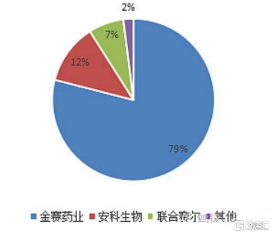 长春高新急挫40%:投资者害怕什么?插图6