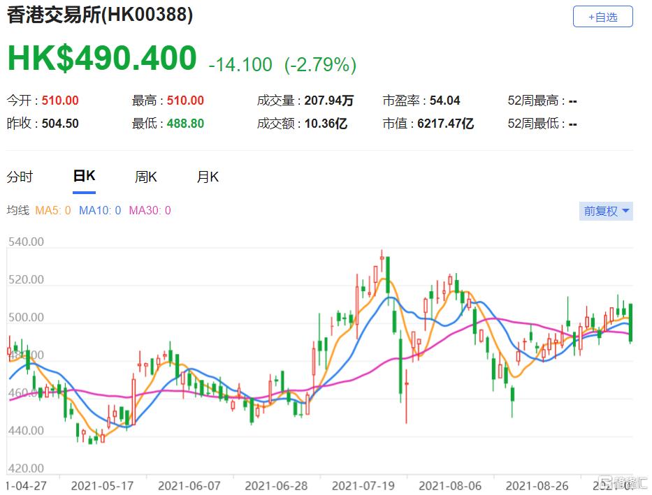 港交所(0388.HK)今年的每股盈利预测下调1.5%,该股现报490.4港元