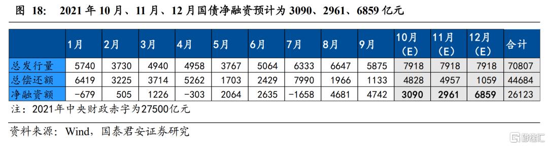 9月专项债创新高,四季度政府债供给将延续高位插图17