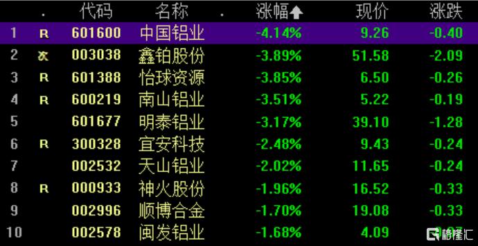 中国铝业跌逾4%领跌,南山铝业跌3.51%